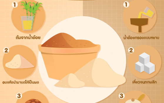 น้ำตาลทรายแดงและน้ำตาลทรายขาวต่างกันอย่างไร
